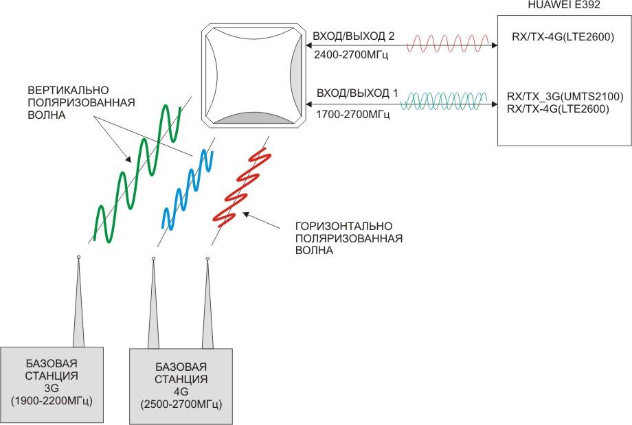 Схема работы антенны