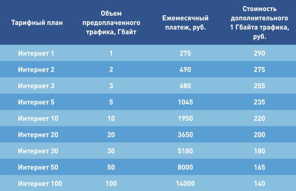 Тарифы для ФИЗ. лиц