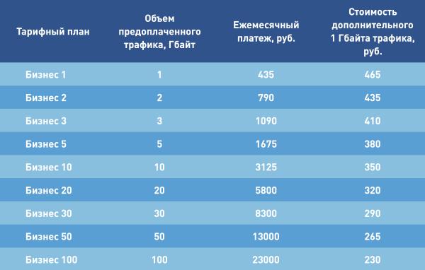 Тарифы для Юр. лиц